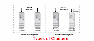 Types of clusters