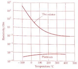 thermistor-working-principle-construction-characteristics