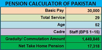 Pension and Gratuity Calculator of Pakistan - Pakistan Hotline