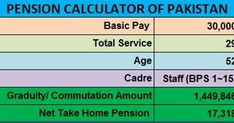 Pension and Gratuity Calculator of Pakistan - Pakistan Hotline