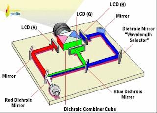 bagian bagian lcd proyektor.jpg