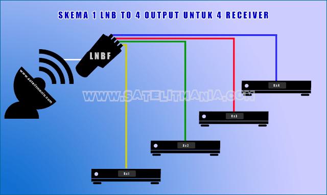 Panduan Setting LNB 4 Output ke Banyak Receiver