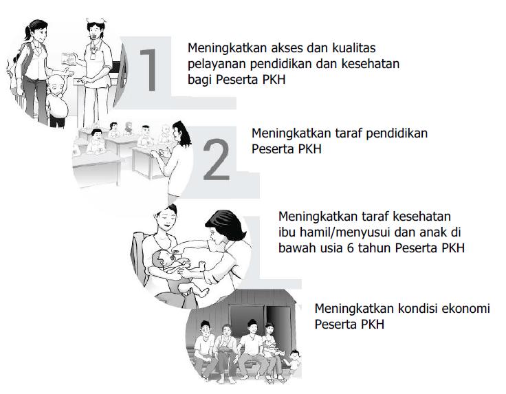 Tujuan dan Sasarn Program Keluarga Harapan (PKH)