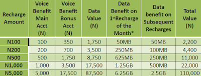 How To Migrate To Glo Yakata Tariff plan