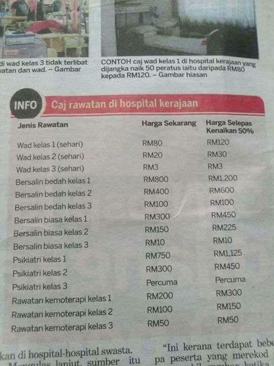 Caj wad dan rawatan hospital kerajaan naik 50 peratus mulai 1 Disember