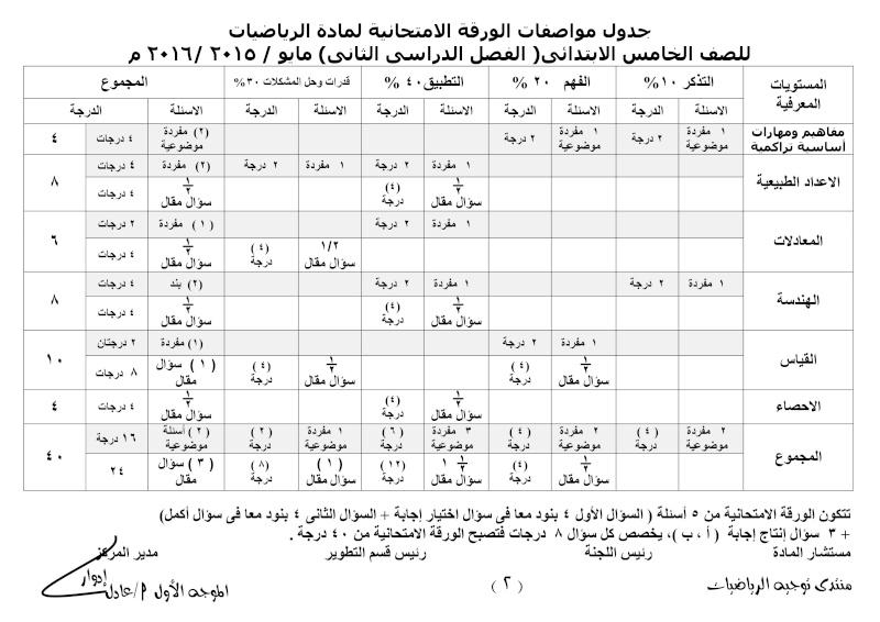 جدول مواصفات الورقة الامتحانية لمادة الرياضيات للمرحلة الابتدائية الفصل الدراسى الثانى- مايو 2016 005
