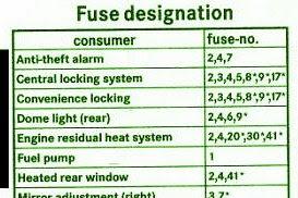 2003 Mercedes C230 Kompressor Fuse Panel Diagram