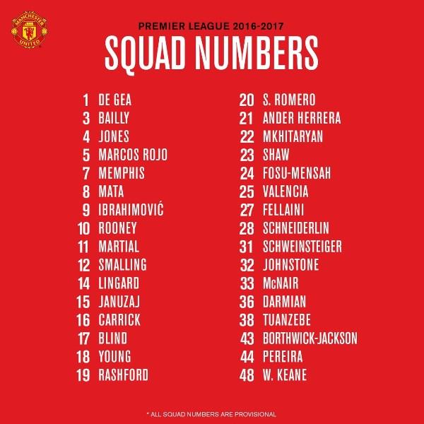 Nomor Punggung Pemain Manchester United
