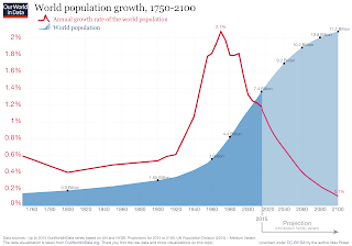 World Population Estimates