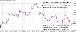 Bank of England tewaskan North Korea. Tumpuan Pasaran kepada Central Bank