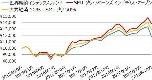 世界経済インデックスファンドとSMT ダウ・ジョーンズ インデックス・オープンとそれらを組み合わせた場合の基準価額の推移