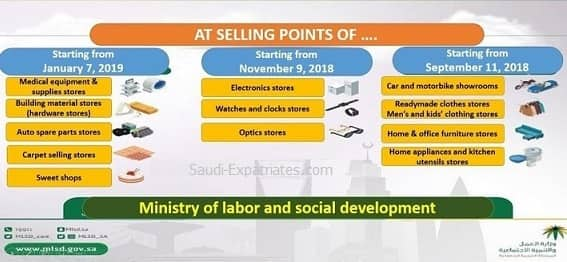 12 CATEGORY JOBS BANNED FOR SAUDI EXPATS