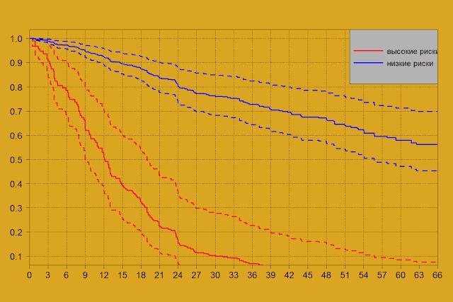 Прогноз текучести персонала на основе анализа дожития