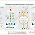 Cisco Announced Advanced Security Features on SDWAN Edge Devices Part-III