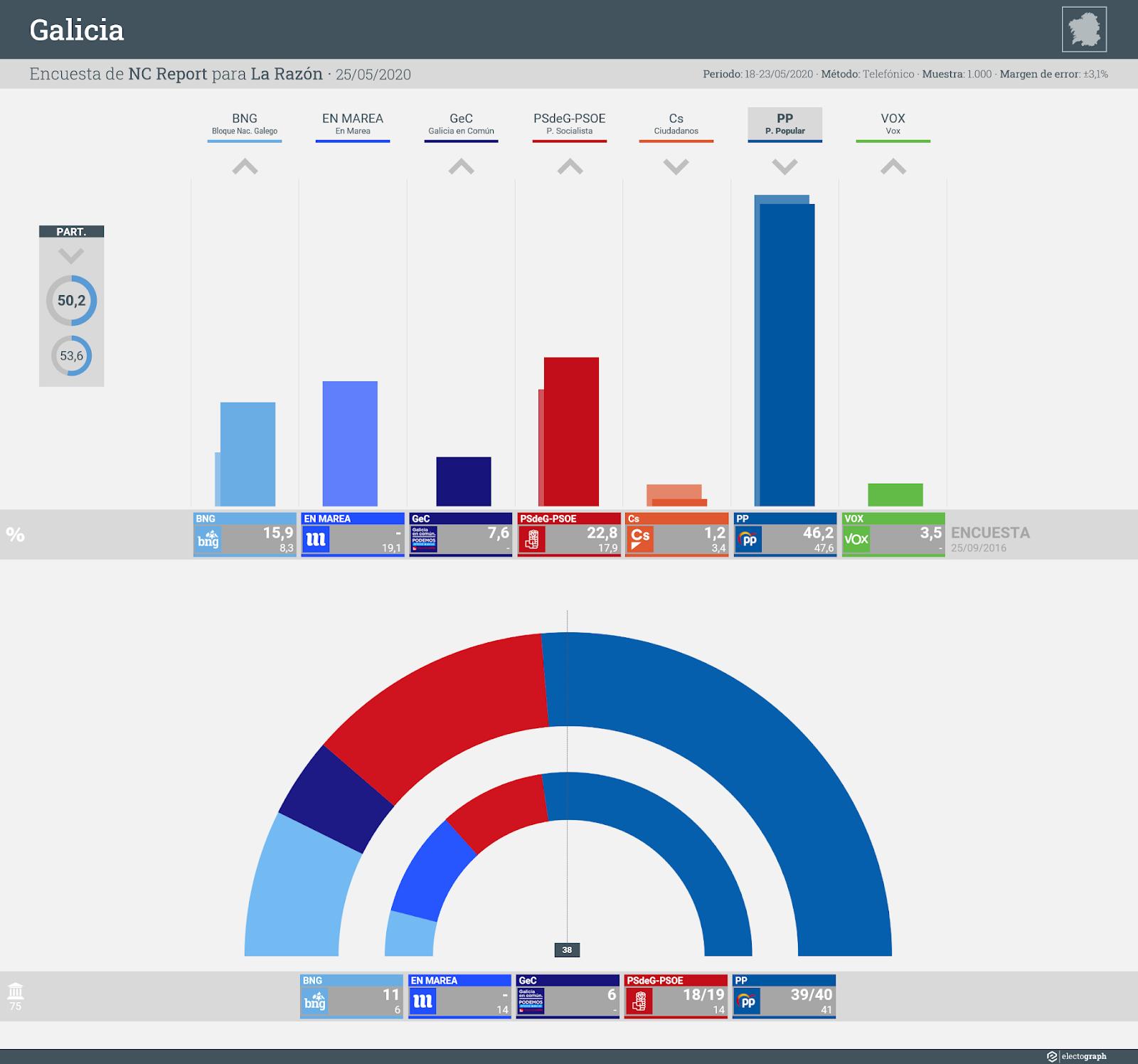 Gráfico de la encuesta para elecciones autonómicas en Galicia realizada por NC Report para La Razón, 25 de mayo de 2020
