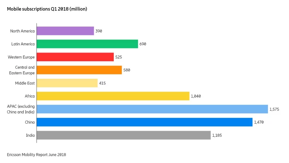The 3G4G Blog: Summary and Analysis of Ericsson Mobility