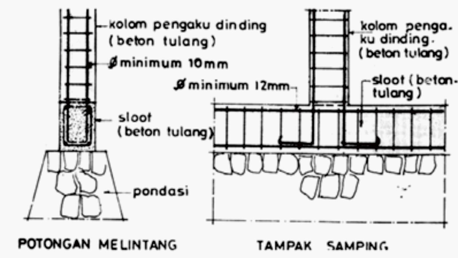Image Result For Gambar Gedung Yang