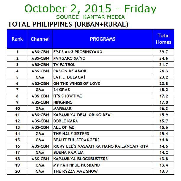 TV Ratings October 2, 2015 Kantar Media