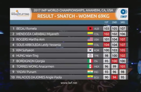Table of results - snatch - women 69 kg