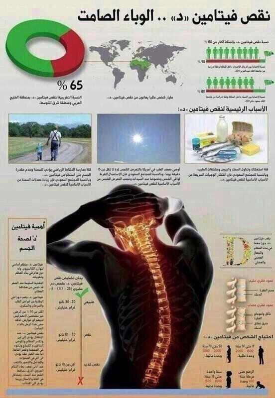 فيتامين   د ,أهميتة لصحة جسم الإنسان ,وأضرار نقصه,فيتامين D, صحة,