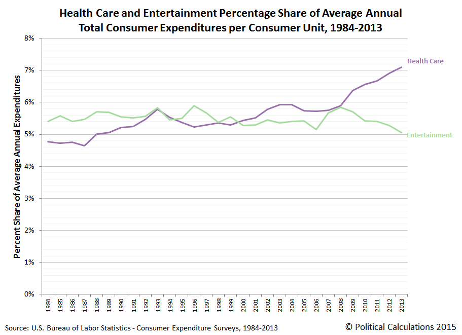 Health Care and Entertainment as Percent Share of Average Annual Total Consumer Expenditures per Consumer Unit, 1984-2013