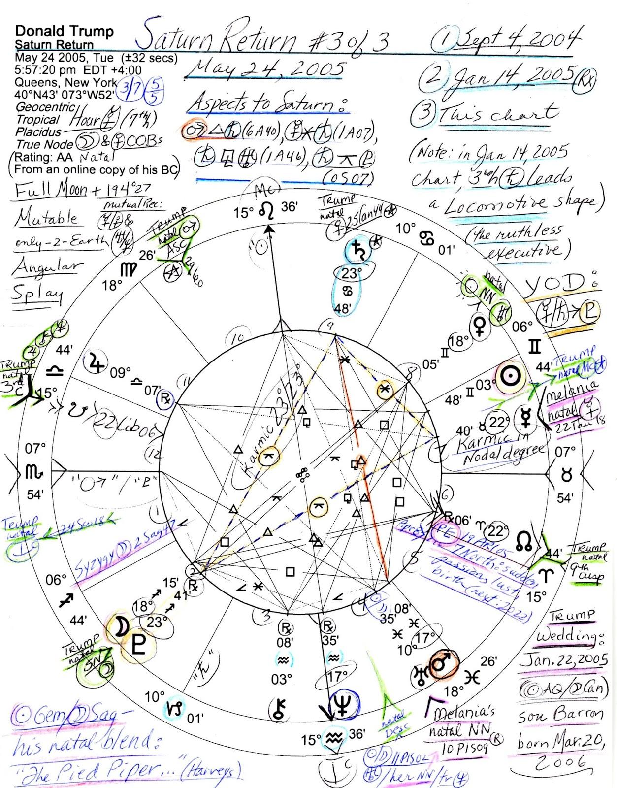 Stars Over Washington   Page 8   AstroDispatch – Astrology