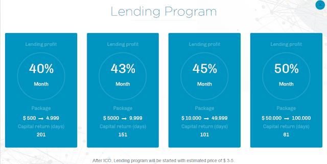 Dự án đầu tư ECOMCASH - Lending lãi suất 50% tháng