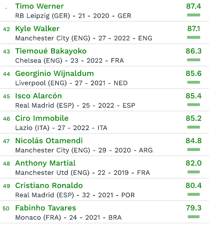 50 Most Valuable footballers CIES 2018