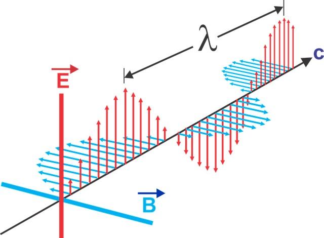 electromagnetic waves क्या  है  और इनके गुण