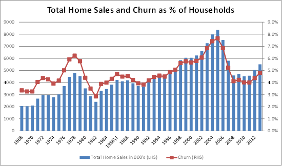 Total home sales and churn as % of households