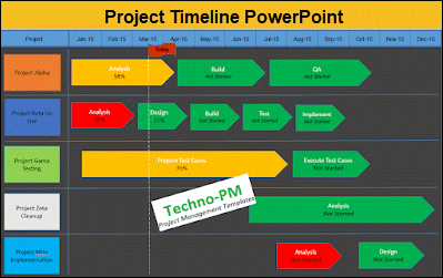 Project Timeline PowerPoint, powerpoint timeline template, project timeline