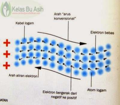 Gambar Ilustrasi yang menjelaskan tentang arus Listrik