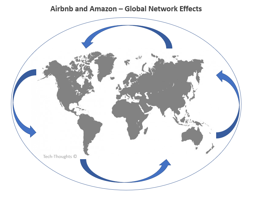 Airbnb and Amazon's Network Effects