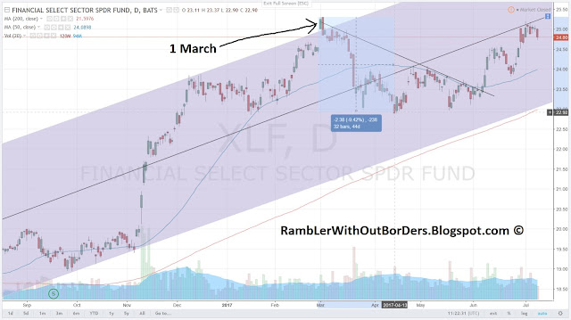 XLF peaks on 1 March and bottoms on 13 April, and breaks out of the downtrend in 7 June