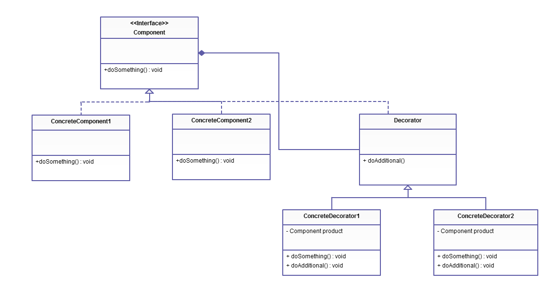 UML Class Diagram of Decorator Design Pattern