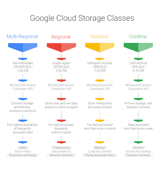 Announcing new storage classes for Google Cloud Storage: simplifying the storage and management of hot and cold data