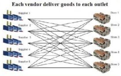 Mô hình thương mại truyền thống trong vận tải