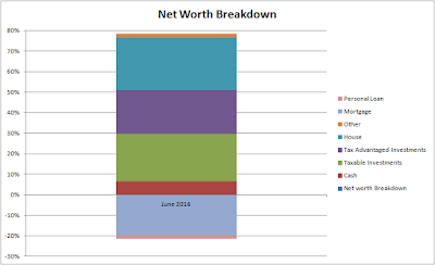 Net Worth Breakdown - June 2016