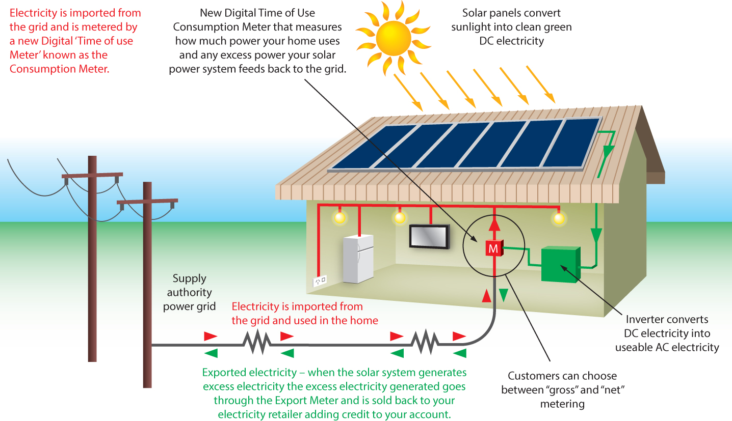 Electricity World: Design On grid Solar Photovoltaic at your home to ...