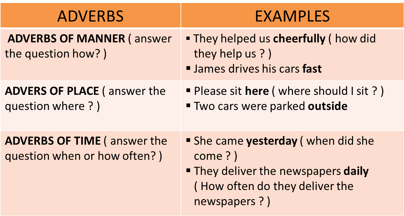 Conjunctive Adverbs Usage List And Examples