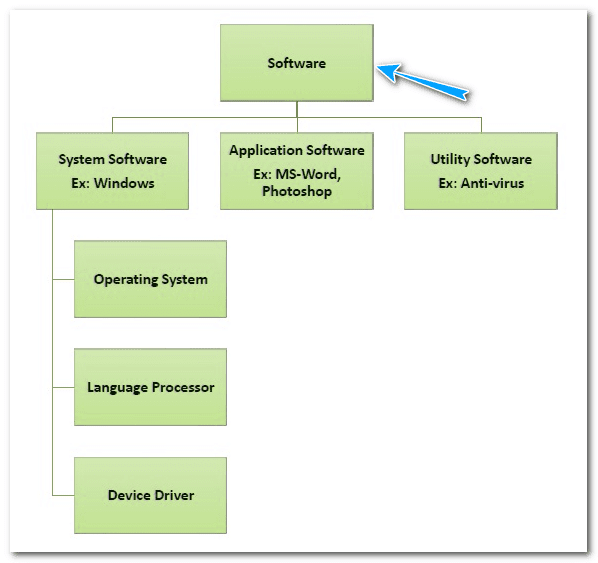 Software Concepts & Categories Of Software