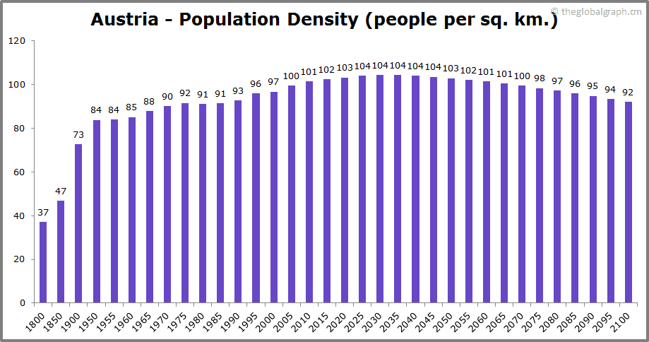 Austria  Population Density (people per sq. km.)
