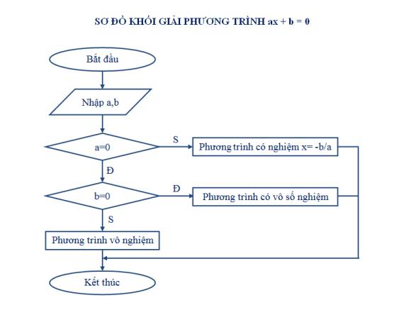 Sơ đồ khối giải phương trình bậc nhất