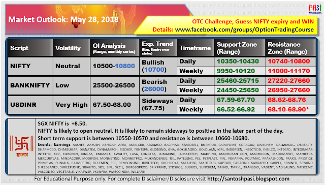 Indian Market Outlook: May 28, 2018