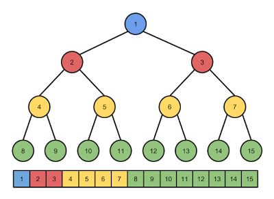 Example binary heap with array representation