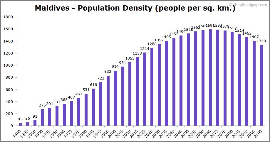 Maldives  Population Density (people per sq. km.)