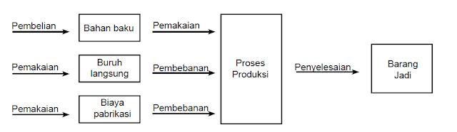 Karakteristik dan Kegiatan Khusus dalam Perusahaan Manufaktur (Manufacturing Firm)