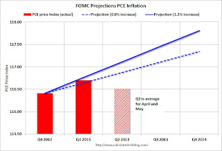 FOMC Projection PCE price Tracking