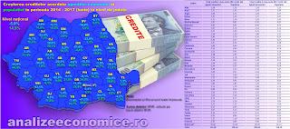 Topul județelor după creditele acordate companiilor și populației