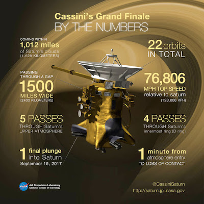 مسبار كاسيني يكمل التحليف حول تيتان ويرسل بيانات حول بحيرات مياه في القطب الشمالي